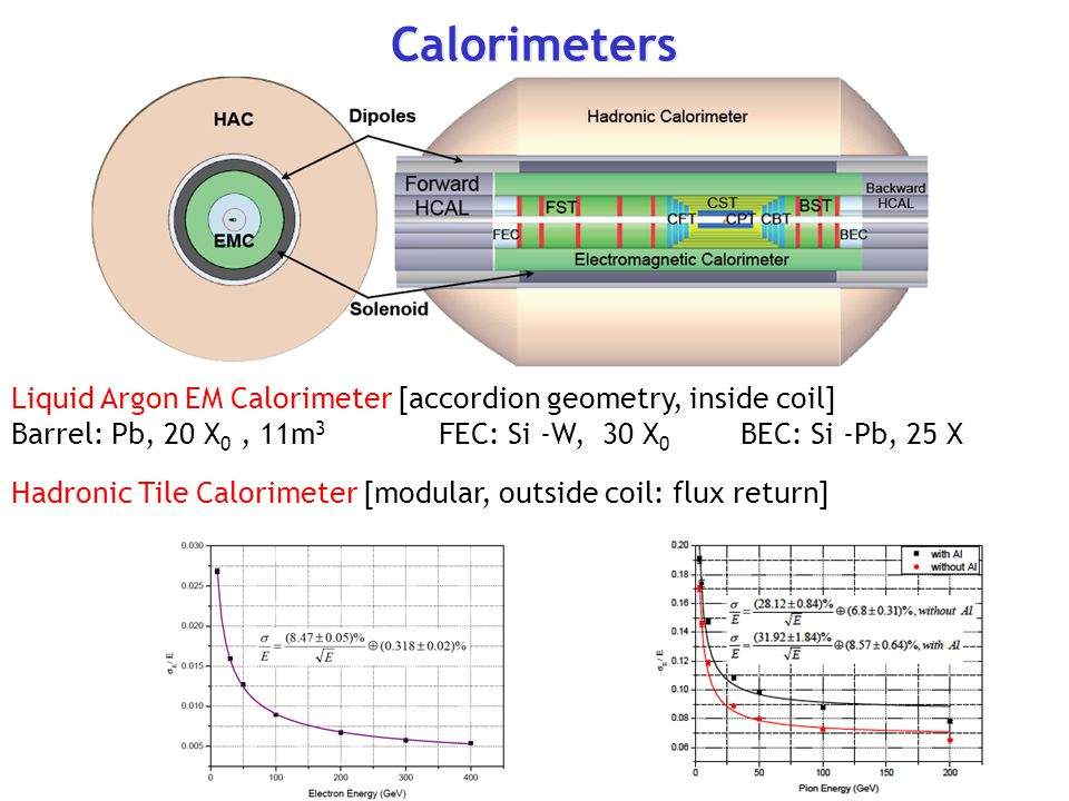 Calorimeters Liquid Argon EM Calorimeter [accordion geometry, inside coil]